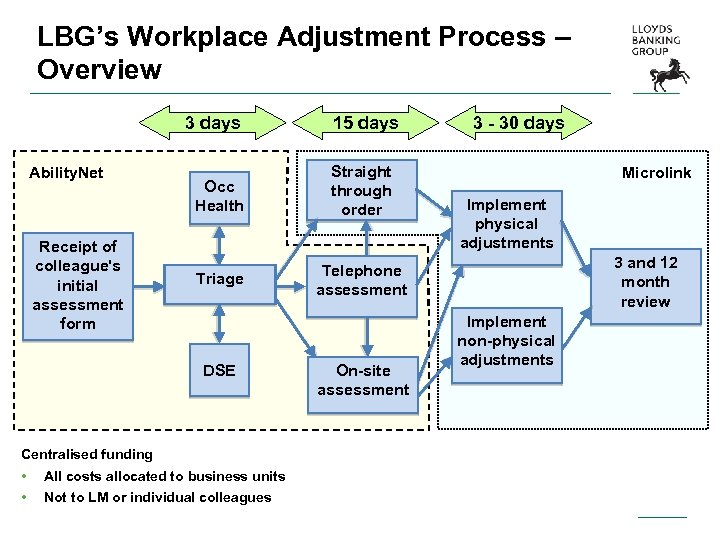 LBG's Workplace Adjustment Process – Overview 3 days Ability. Net Receipt of colleague's initial