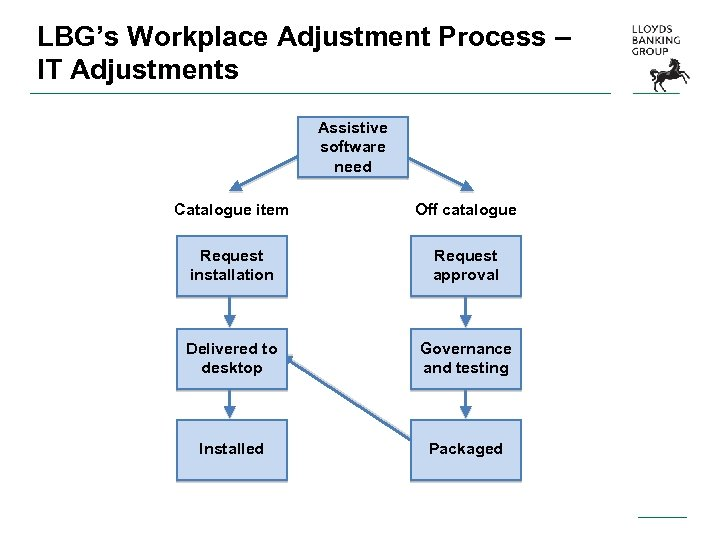 LBG's Workplace Adjustment Process – IT Adjustments Assistive software need Catalogue item Off catalogue