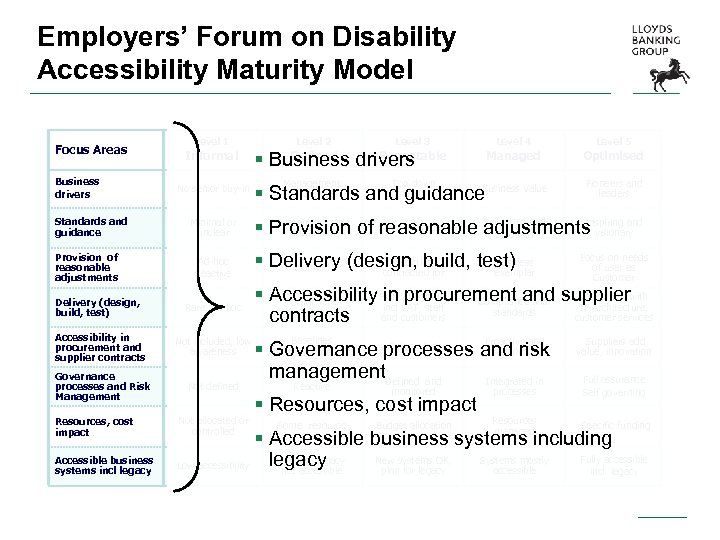 Employers' Forum on Disability Accessibility Maturity Model Focus Areas Business drivers Standards and guidance