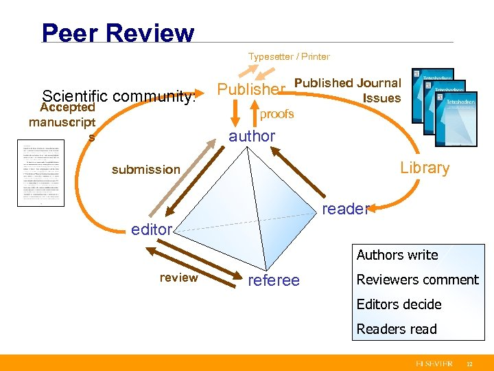 Peer Review Typesetter / Printer Scientific community: Accepted manuscript s Publisher Published Journal Issues