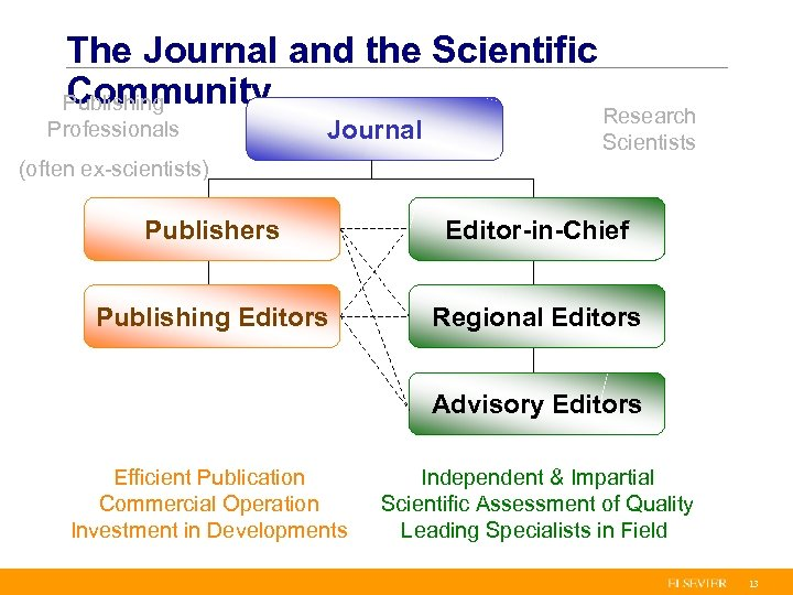 The Journal and the Scientific Community Publishing Professionals Journal Research Scientists (often ex-scientists) Publishers