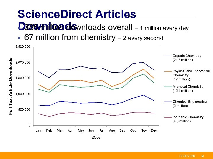 Science. Direct Articles Downloads § 386 million downloads overall – 1 million every day