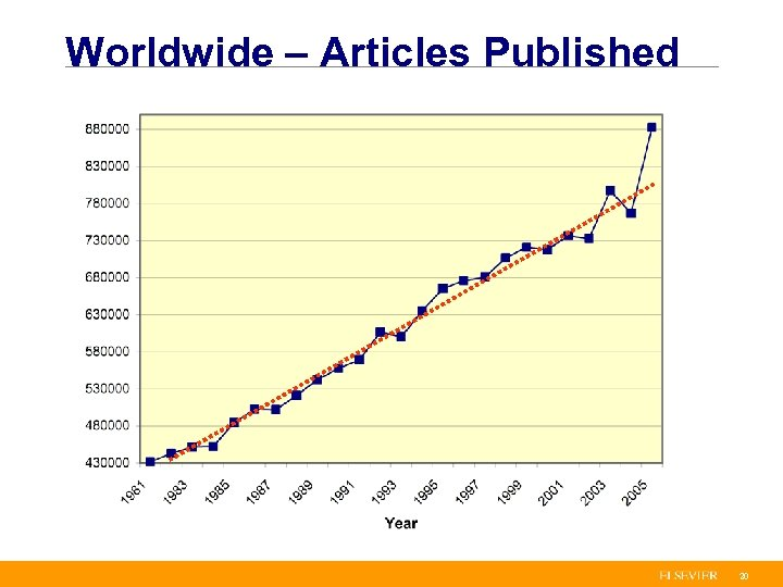 Worldwide – Articles Published 20