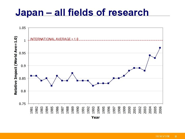 Japan – all fields of research INTERNATIONAL AVERAGE = 1. 0 25