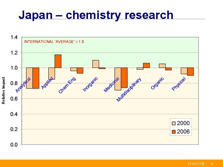 Japan – chemistry research Relative Impact INTERNATIONAL 'AVERAGE' = 1. 0 27