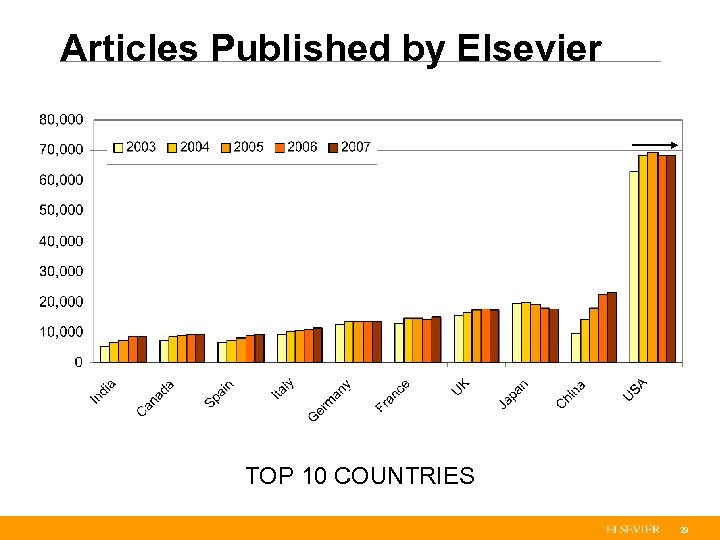Articles Published by Elsevier TOP 10 COUNTRIES 29