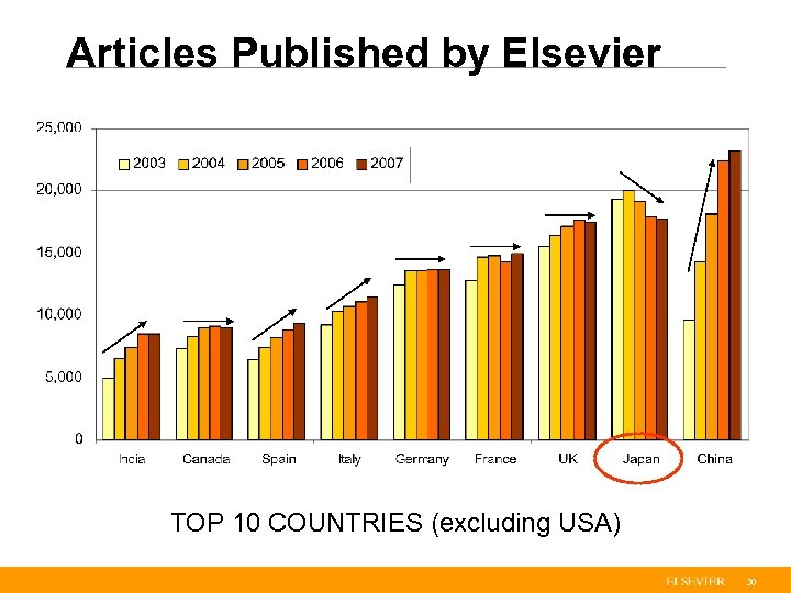 Articles Published by Elsevier TOP 10 COUNTRIES (excluding USA) 30