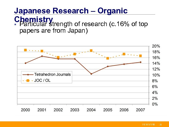 Japanese Research – Organic Chemistry § Particular strength of research (c. 16% of top