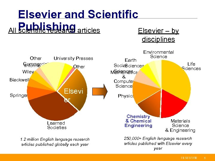 Elsevier and Scientific All Publishing articles scientific research Elsevier – by disciplines Other Commercial
