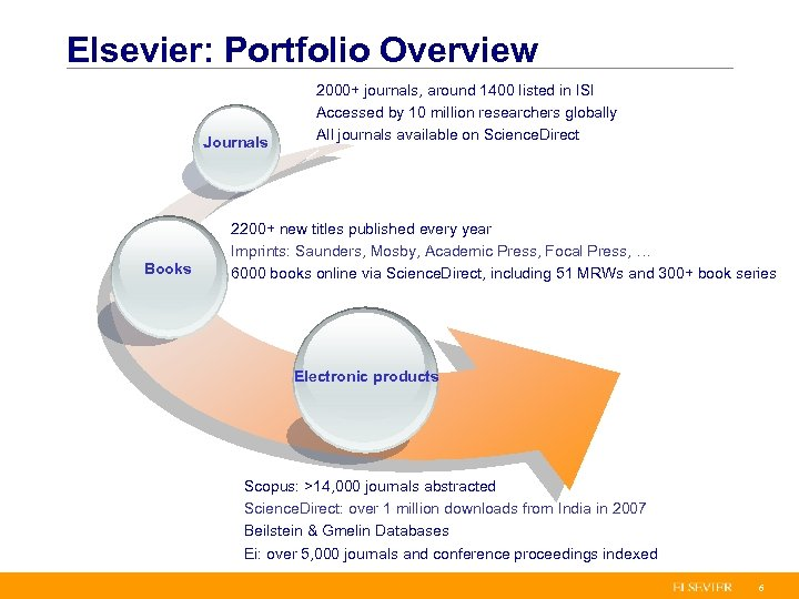 Elsevier: Portfolio Overview Journals Books 2000+ journals, around 1400 listed in ISI Accessed by