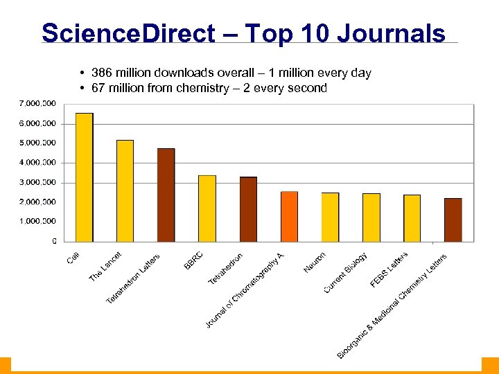 Science. Direct – Top 10 Journals • 386 million downloads overall – 1 million