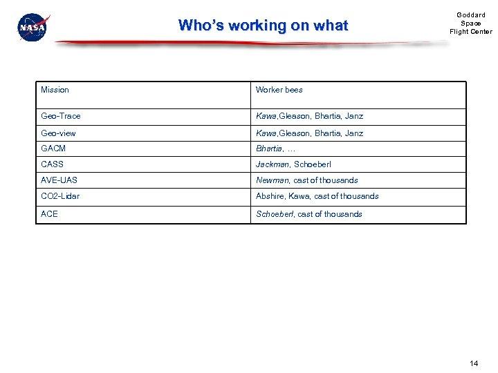 Who's working on what Mission Worker bees Geo-Trace Kawa, Gleason, Bhartia, Janz Geo-view Kawa,