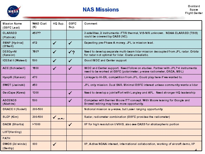 NAS Missions HQ Sup. GSFC Sup. Goddard Space Flight Center Mission Name (GSFC Lead)