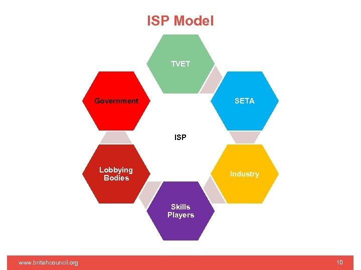 ISP Model TVET Government SETA ISP Lobbying Bodies Industry Skills Players www. britishcouncil. org