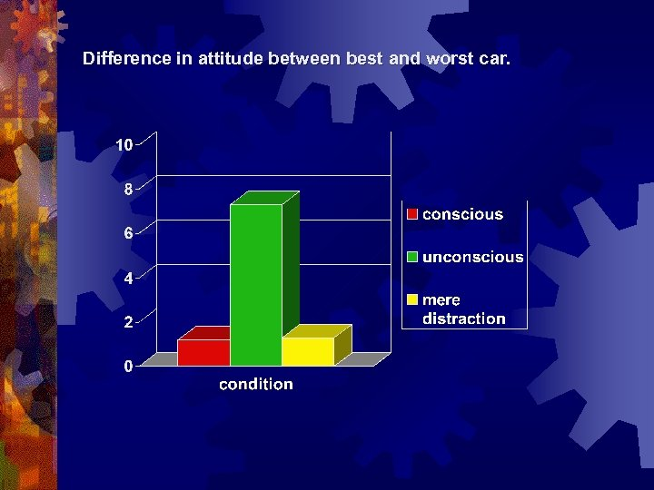 Difference in attitude between best and worst car.
