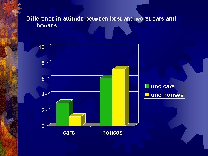 Difference in attitude between best and worst cars and houses.