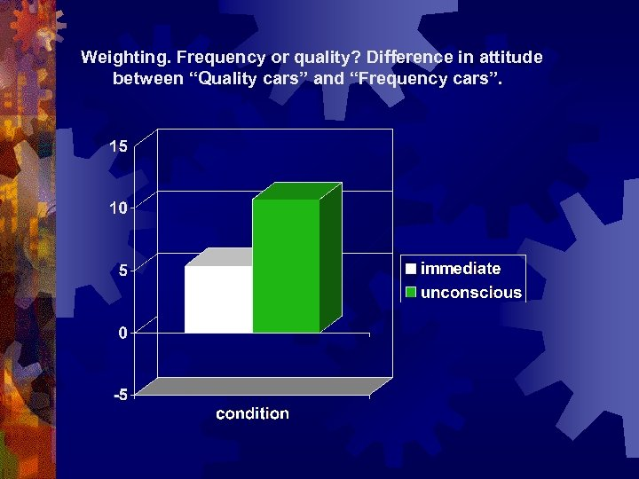 """Weighting. Frequency or quality? Difference in attitude between """"Quality cars"""" and """"Frequency cars""""."""