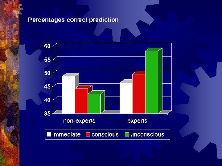 Percentages correct prediction