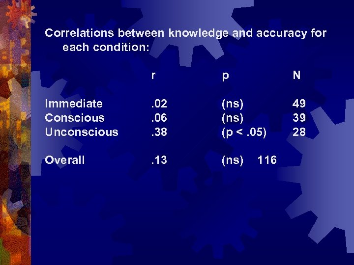 Correlations between knowledge and accuracy for each condition: r p N Immediate Conscious Unconscious