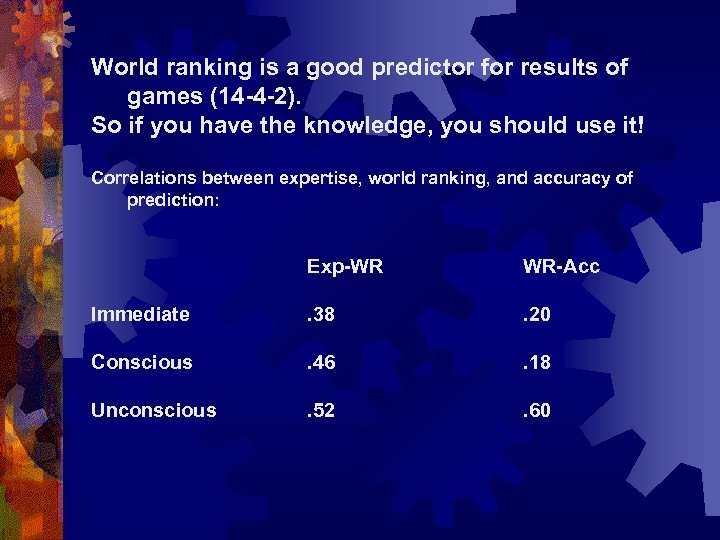 World ranking is a good predictor for results of games (14 -4 -2). So