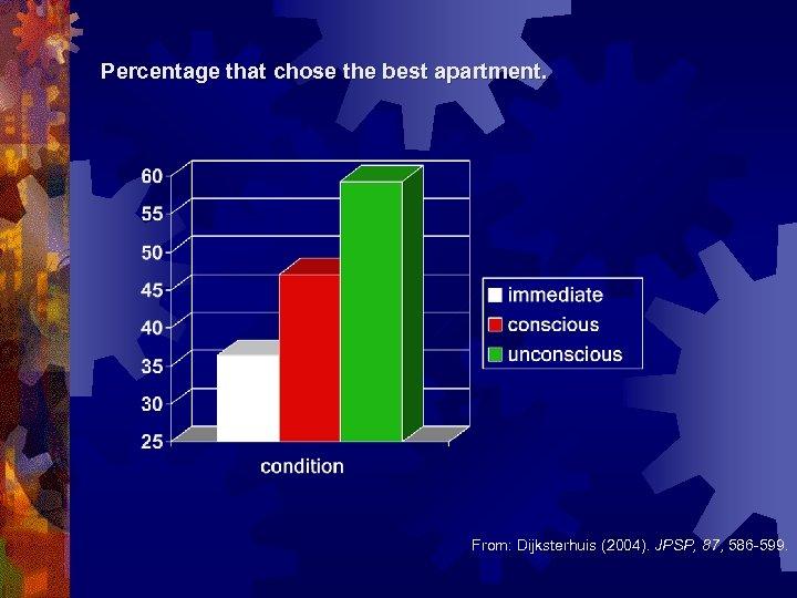 Percentage that chose the best apartment. From: Dijksterhuis (2004). JPSP, 87, 586 -599.