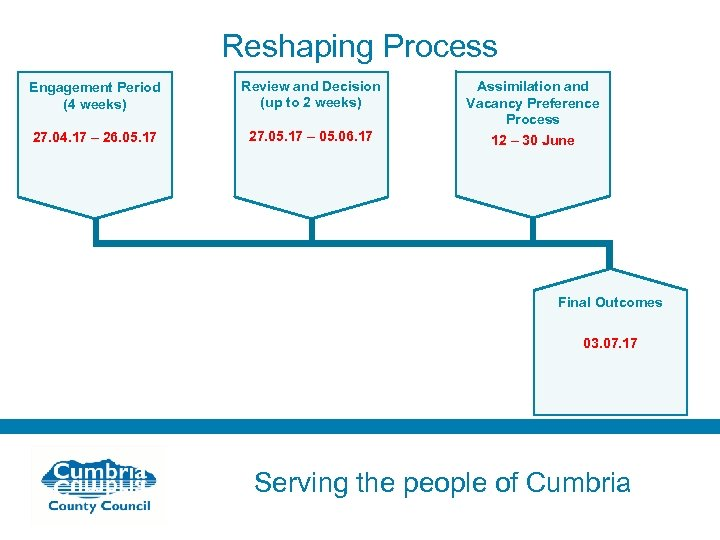 Reshaping Process Engagement Period (4 weeks) Review and Decision (up to 2 weeks) 27.