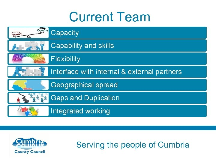 Current Team Capacity Capability and skills Flexibility Interface with internal & external partners Geographical