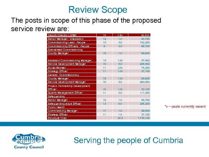 Review Scope The posts in scope of this phase of the proposed service review
