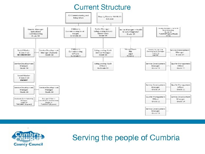 Current Structure Serving the people of Cumbria