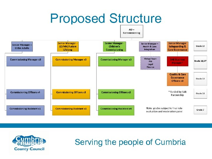 Proposed Structure Serving the people of Cumbria