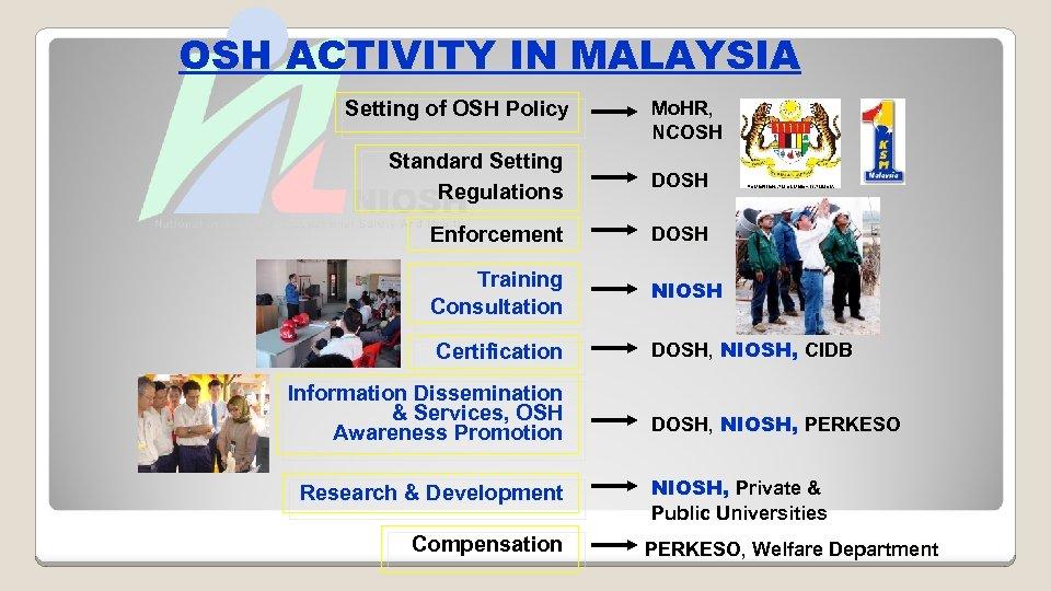 OSH ACTIVITY IN MALAYSIA Setting of OSH Policy Standard Setting Regulations Mo. HR, NCOSH