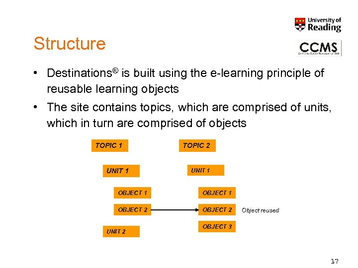 Structure • Destinations® is built using the e-learning principle of reusable learning objects •