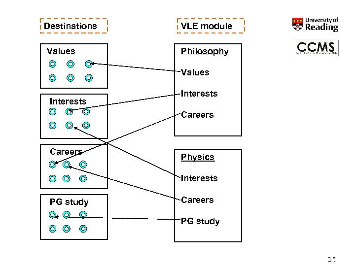 Destinations Values VLE module Philosophy Values Interests Careers Physics Interests PG study Careers PG