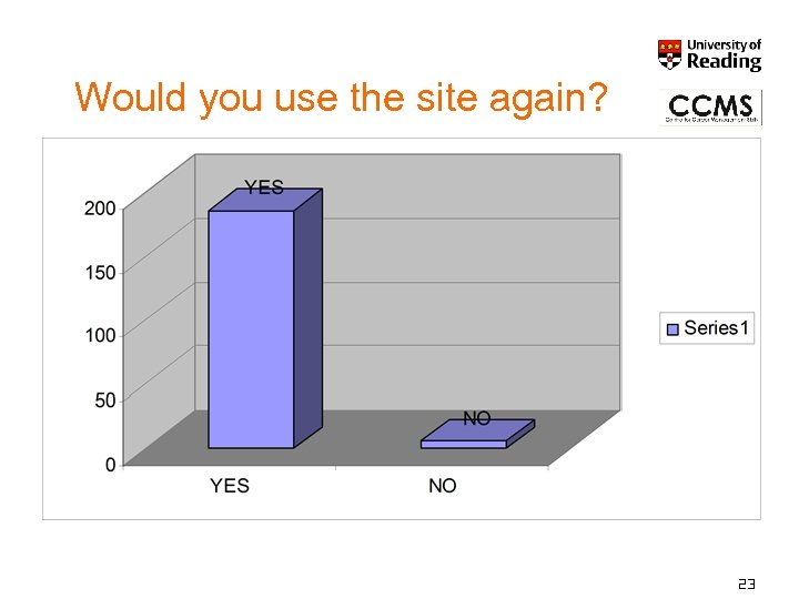 Would you use the site again? 23