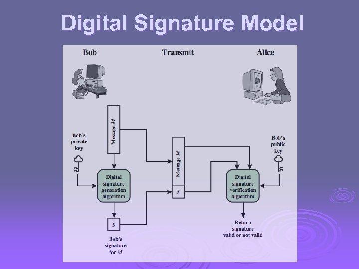 Digital Signature Model
