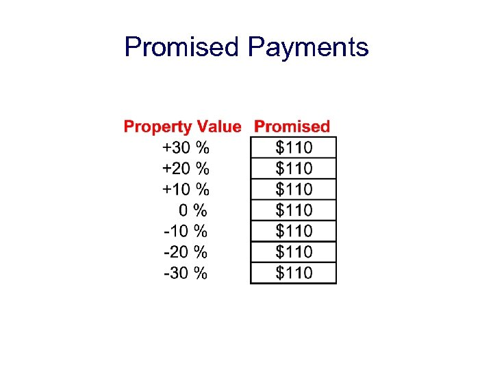 Promised Payments