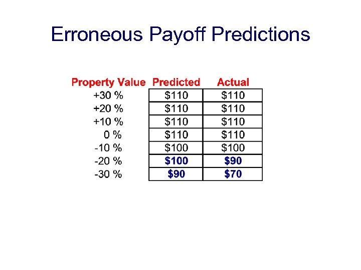 Erroneous Payoff Predictions