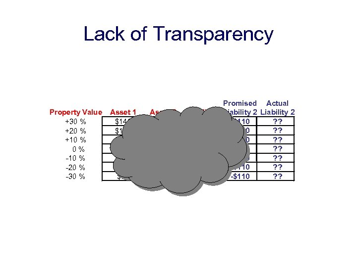 Lack of Transparency Property Value +30 % +20 % +10 % 0% -10 %
