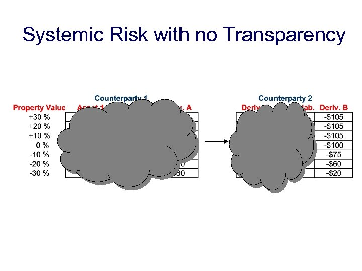 Systemic Risk with no Transparency