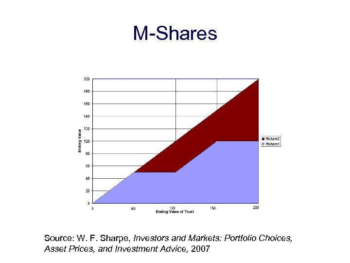 M-Shares Source: W. F. Sharpe, Investors and Markets: Portfolio Choices, Asset Prices, and Investment