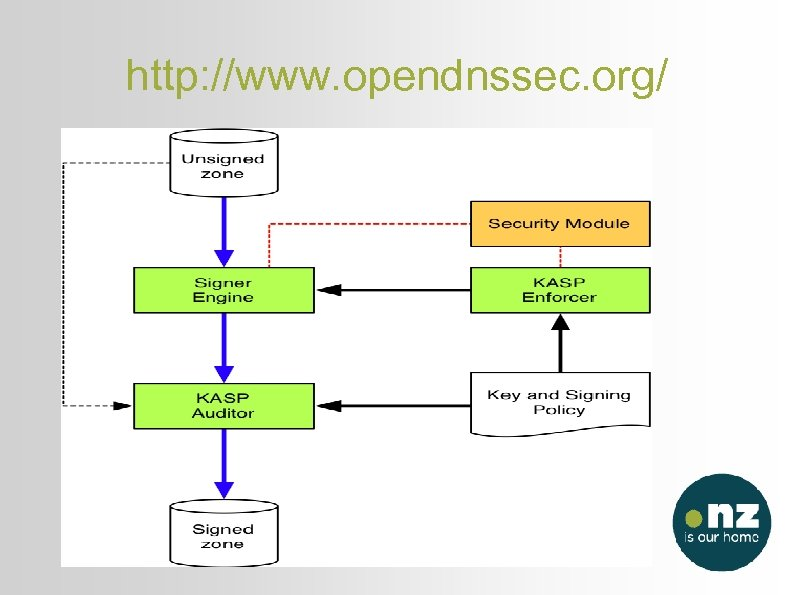 http: //www. opendnssec. org/