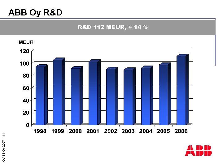 ABB Oy R&D 112 MEUR, + 14 % © ABB Oy 2007 - 11