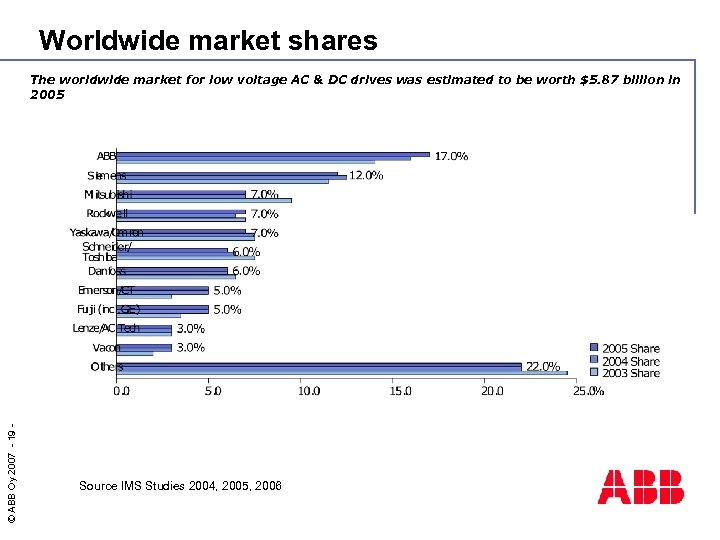 Worldwide market shares © ABB Oy 2007 - 19 - The worldwide market for