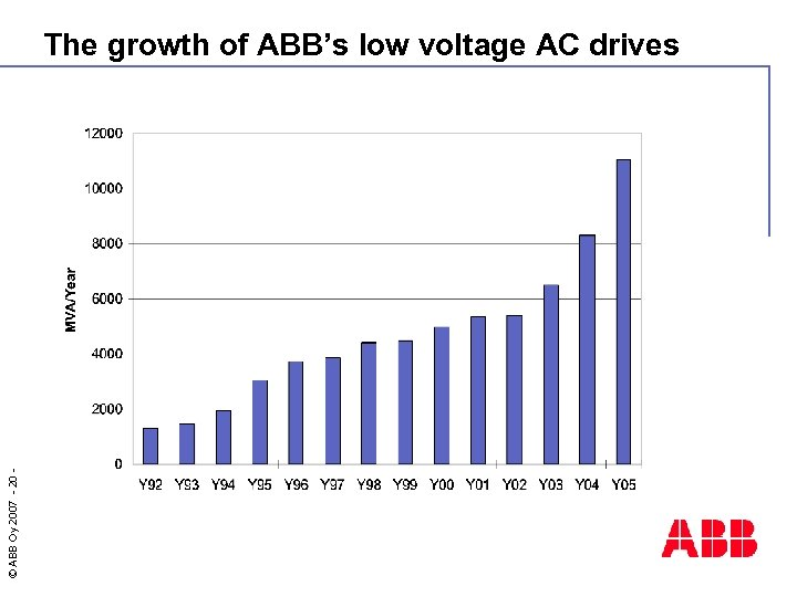 © ABB Oy 2007 - 20 - The growth of ABB's low voltage AC