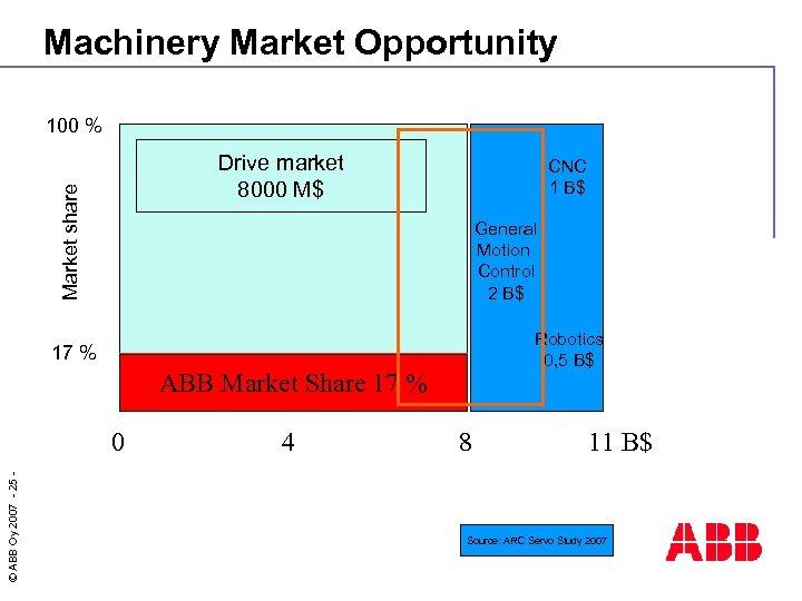 Machinery Market Opportunity 100 % Market share Drive market 8000 M$ CNC 1 B$