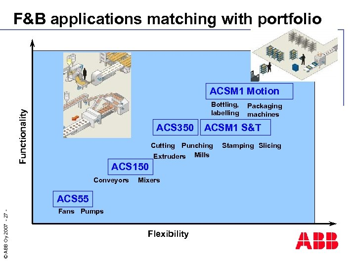 F&B applications matching with portfolio ACSM 1 Motion Functionality Bottling, labelling ACS 350 Conveyors