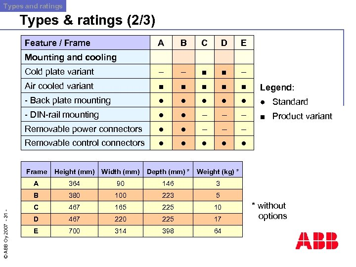 Types and ratings Types & ratings (2/3) Feature / Frame A B C D