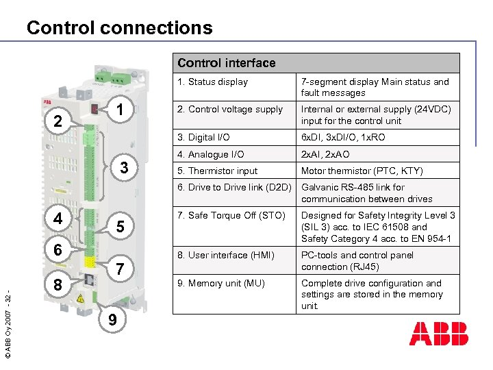 Control connections Control interface 1. Status display 4 5 © ABB Oy 2007 -