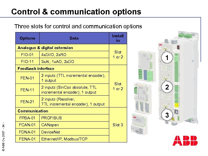 Control & communication options Three slots for control and communication options Options Data Install