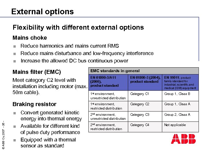 External options Flexibility with different external options Mains choke Reduce harmonics and mains current